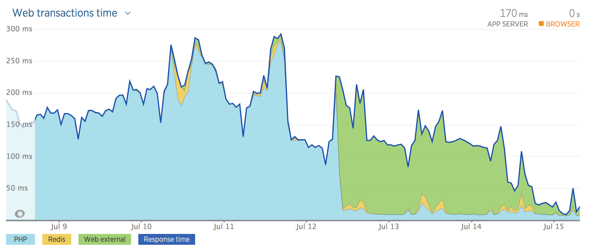 NewRelic Before and After Instrumentation